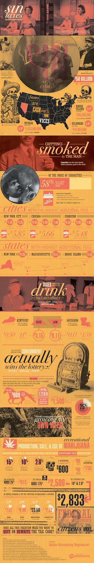 Sin Taxes: Taxing Your Vices [Infographic] image vices
