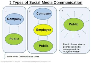 Why Your Company Need a Social Media Policy image social media communication2