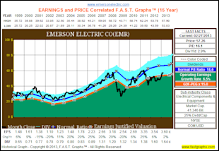 The Dividend Aristocrats, Where Have All The Bargains Gone? image EMR1
