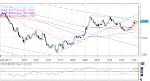 Forex_Euro_Rally_Continues_as_European_US_Fiscal_Cliff_Sentiment_Improves_fx_news_currency_trading_technical_analysis_body_Picture_6.png, Forex: Euro Rally Continues as European, US Fiscal Cliff Sentiment Improves