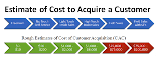 9 Steps to Lower Customer Acquisition Cost (And Higher Value) image cust acquis cost 700x264