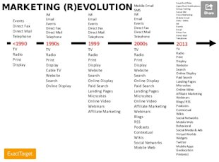 Where Is the Focus Of Your 2014 Marketing Strategy? image MENG photo 2 marketing revolution jk rohrs