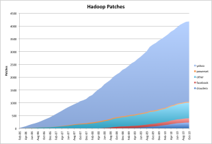 Contributions to Apache Hadoop over time