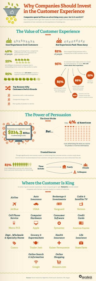 Why Marketers And Advertisers Should Not Listen To The Godfather  image Infog.Invest In CustServ 23