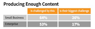 B2B Marketing: 9 Ideas for Solving Your Biggest Content Challenges image B2B content marketing challenges producing enough