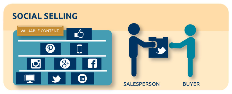 blog-graphic-abm-social-selling-2