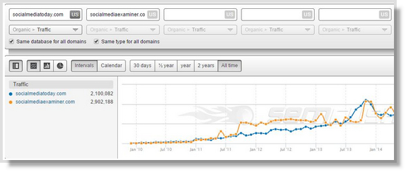 5 Competitive Analysis Tools Every Digital Marketer Should Use