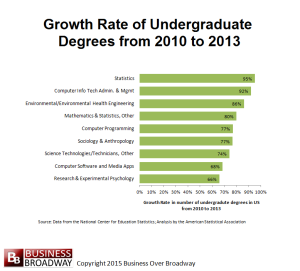 Growth_Rate_of_Undergraduate_Degrees
