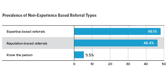 Prevalence of Non-Experience Based Referral Types