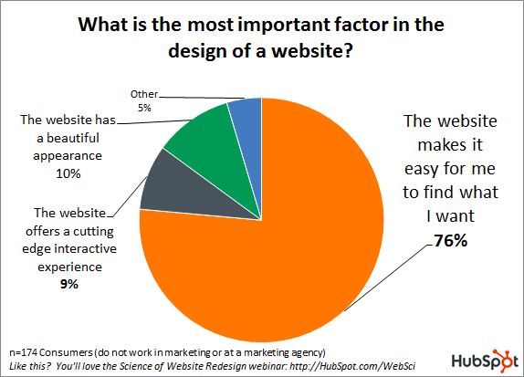 importance-of-b2b-website-design