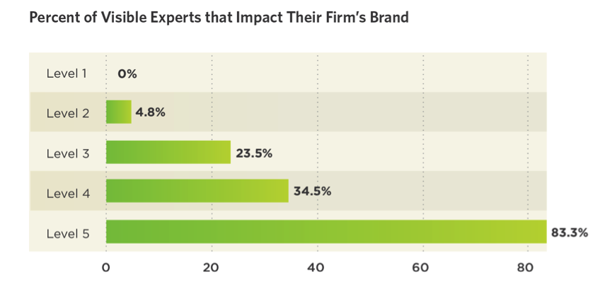 percent of visible experts that impact brand's firm
