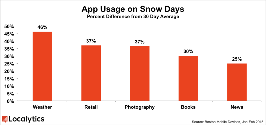 Snow_Day_by_Category