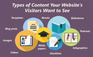 Icons represent various types of content that audiences wish to see on businesses' blogs.