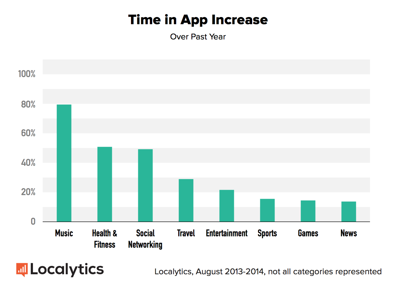 The One Mobile Trend You Cant Ignore In 2015 image time in app increase 2014.png