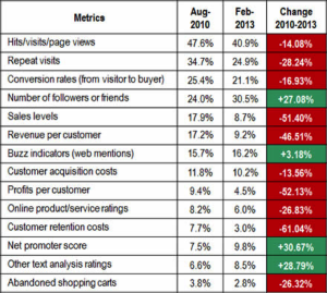 Measuring Social Media ROI: Companies Emphasize Voice Metrics