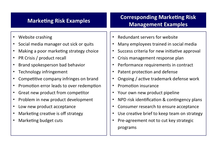 Marketing Risk and Management Examples