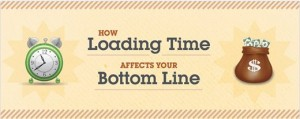 How Loading Time Affects Your Bottom Line [INFOGRAPHIC]