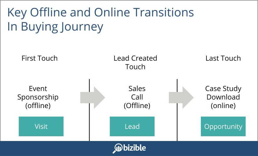 offline_and_online_transition_points_in_buying_journey-2