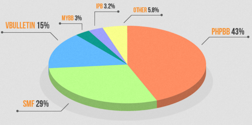 Message Boards and Forum Software Popularity Pie Chart