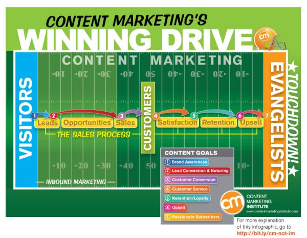 Do You Need A Rainbow In Content Marketing?