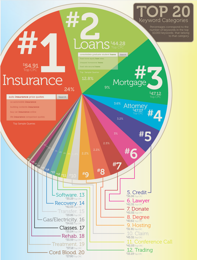 How much does AdWords cost most expensive keywords Google