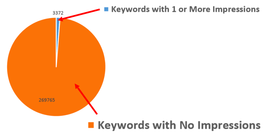 New dynamic search ads keywords dead