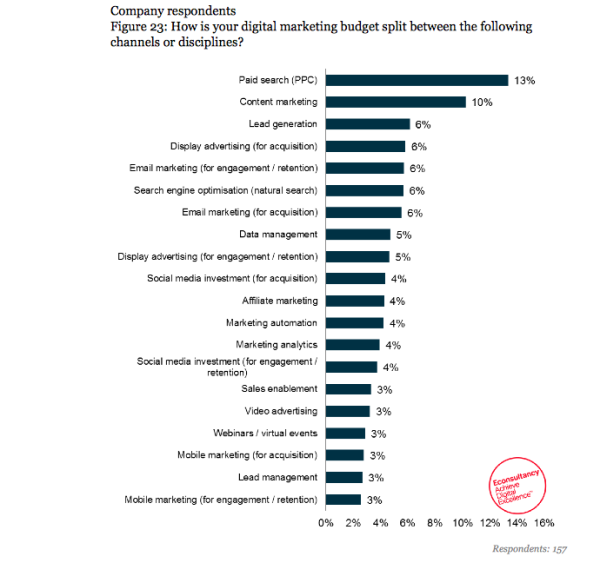 Digital Marketing Spend Dominates Budgets In 2015