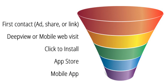 User acquisition funnel