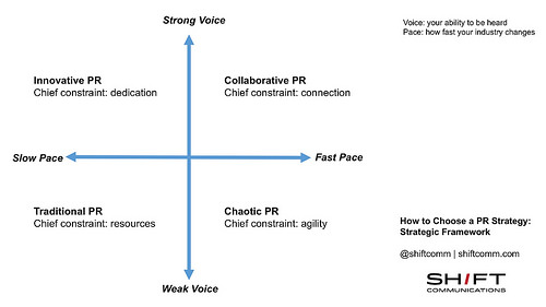 How to Choose a PR Strategy, Part 6: Choosing the Right Strategy