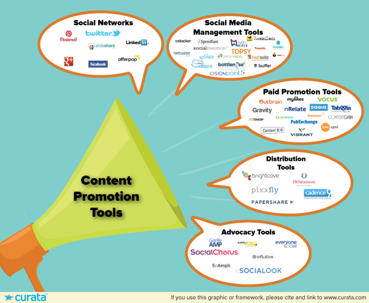 content-promotion-tools-2