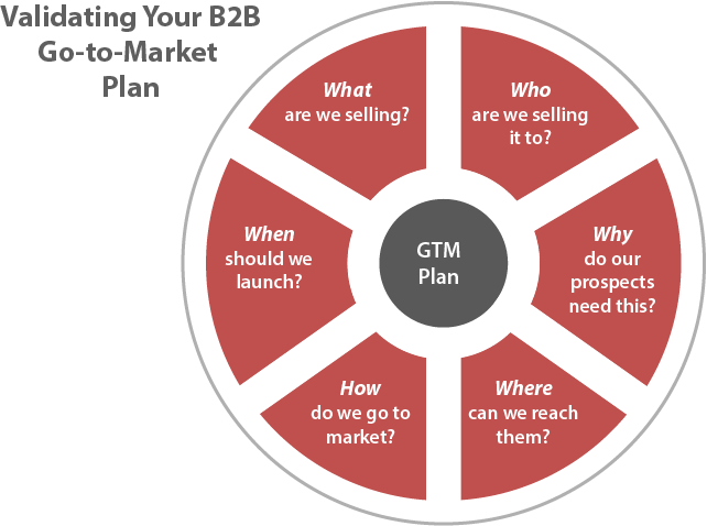 How To Validate Your B2B Go-To-Market Plan