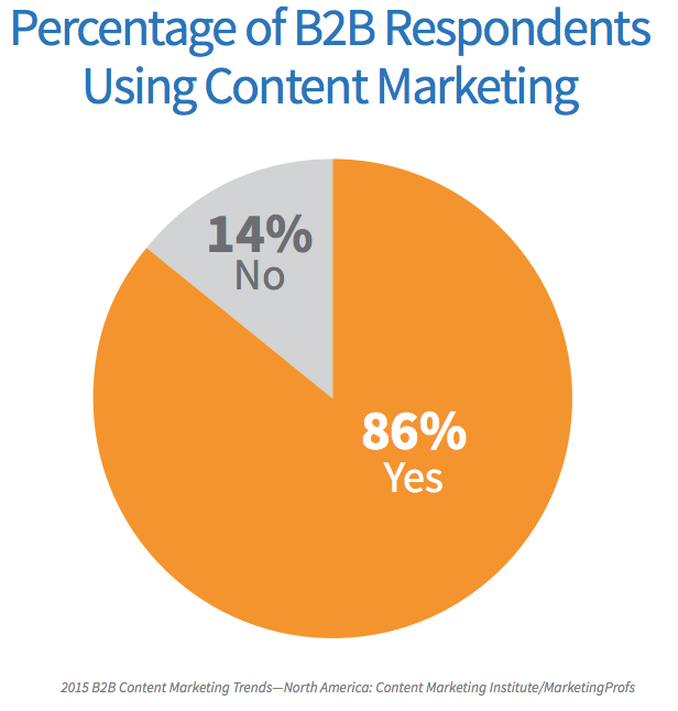 2015_Content_Marketing_Usage