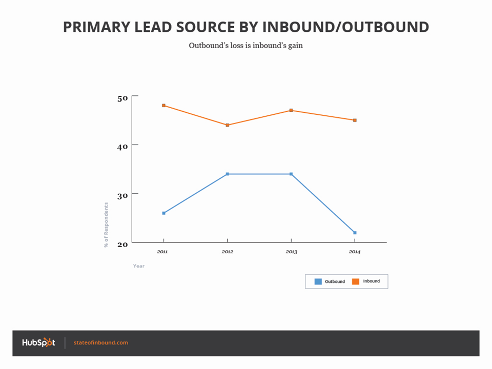 Primary lead source by inbound/outbound - HubSpot