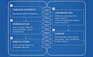 A Blueprint for Writing How-To Guides for Your Site