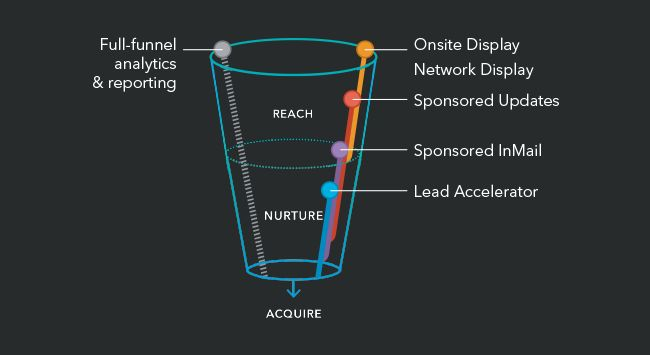 Linkedin Managment Solution Funnel