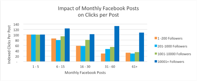 Facebook-Mistakes-Posting-Too-Often-HubSpot
