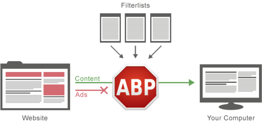 Why B2B Marketers Shouldn't Be Concerned About Mobile Ad Blocking