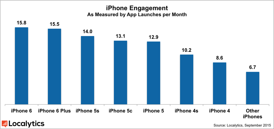 Localytics_iPhone_Engagement_Sept_2015
