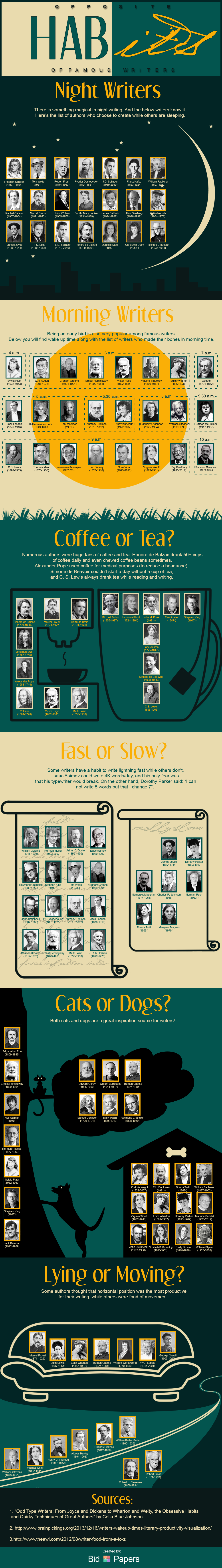 Opposite Habits of Famous Writers by Bid4Papers