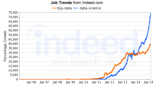 big-data, data-science Job Trends graph