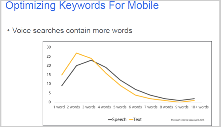 Voice searches and long tail keywords graph