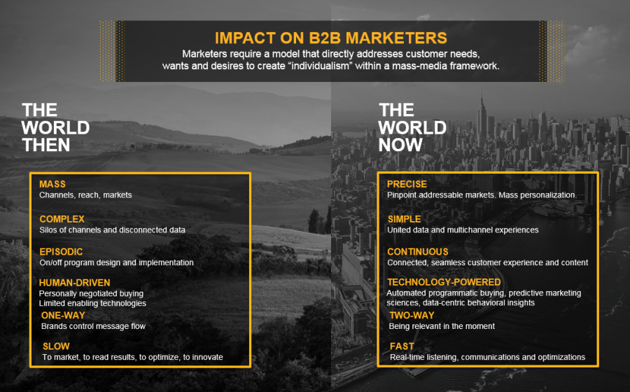 Marketing To The Empowered B2B Buyer Is Impacting B2B Marketers