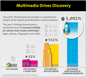 Multimedia discovery