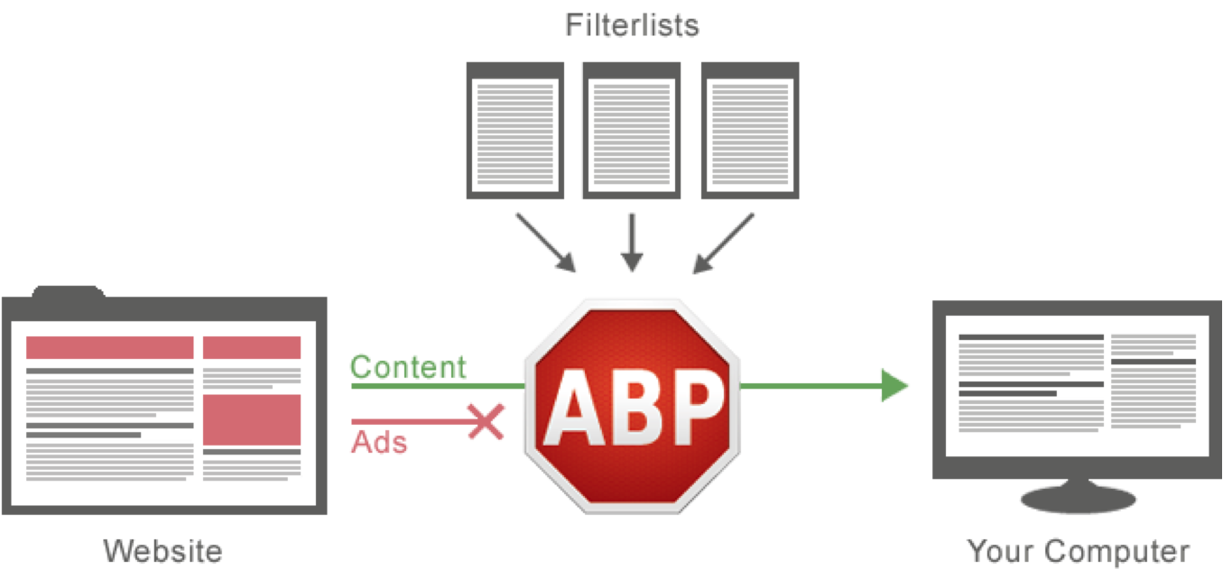 Ad block plus, mobile ad blocking