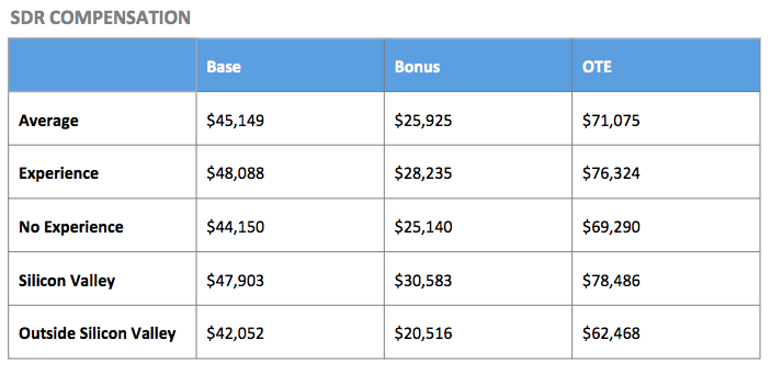 sales commision structure template - the state of b2b saas sales
