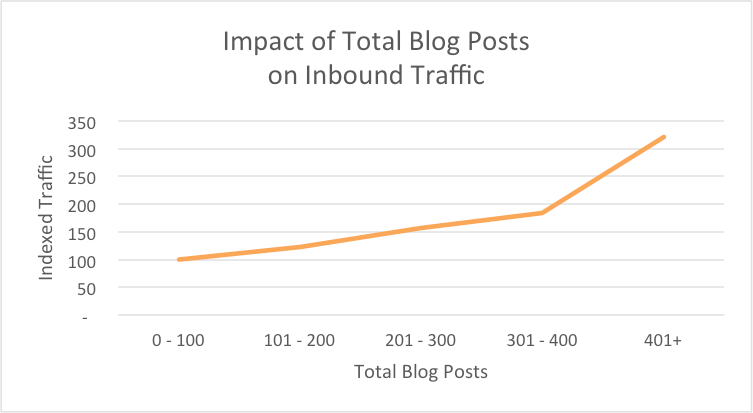 Inbound of Total Blog Posts on Inbound Traffic - Hubspot