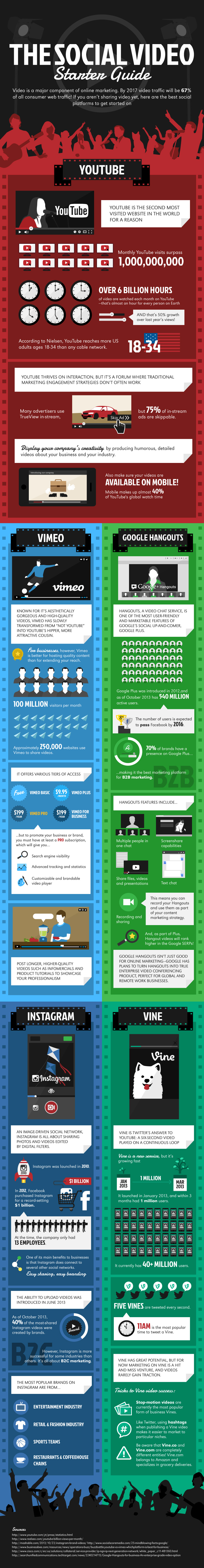 the rise of social video