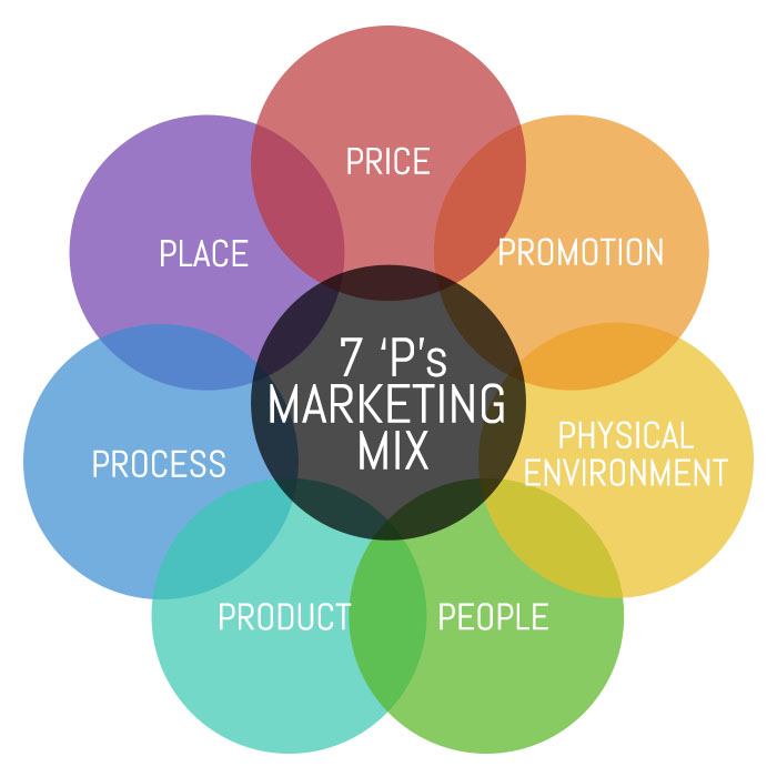 the process of marketing a product Product – the first of the four ps of marketing is product we have developed a dedicated marketing process often used with our cleveland web design and.