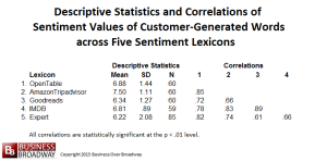 Table 3. Descriptive Statistics and Correlations among Sentiment Values of Customer-Generated Words across Five Sentiment Lexicons (N=85)