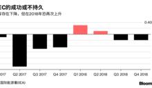 國際能源署發布2018年展望 OPEC難說「新年快樂」